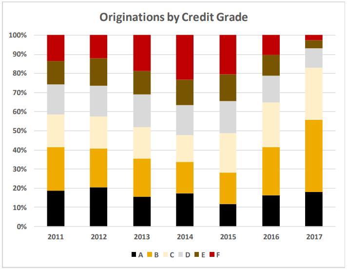 credit grade