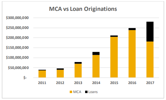 Strategic Funding MCA vs. Loans