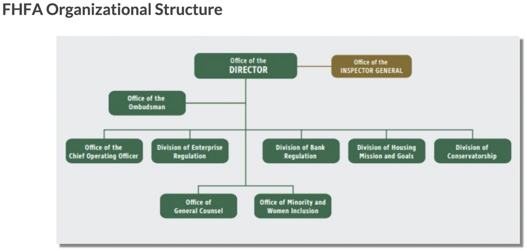 FHFA Structure