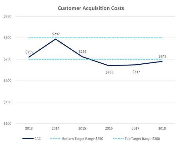 Elevate Cost of Acquisition