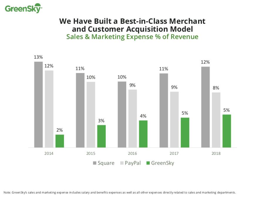GreenSky graph
