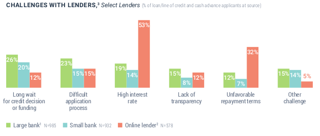challenges with lenders