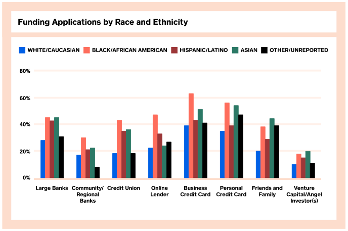 funding by race and ethnicity
