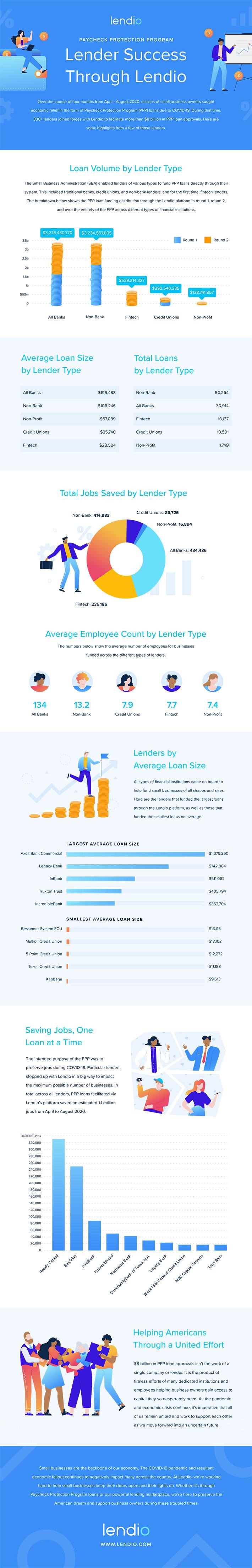 Lendio PPP Infographic