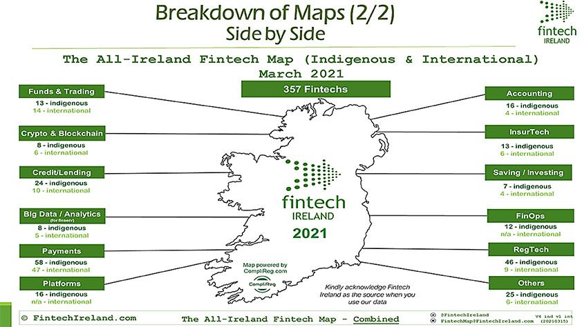 All irish fintech